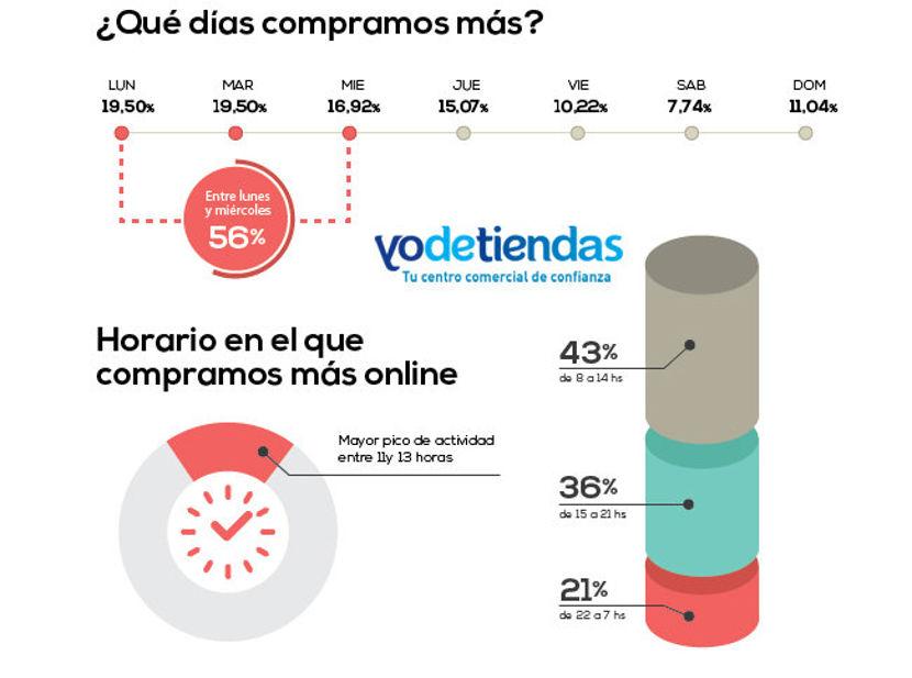 El auge del comercio electrónico en España