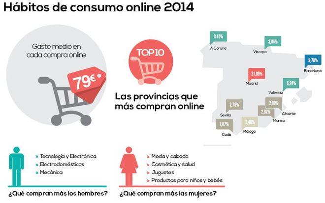 Yodetiendas centro comercial online español