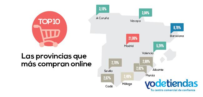 las-provincias-que-mas-compran-en-e-commerce_yodetiendas